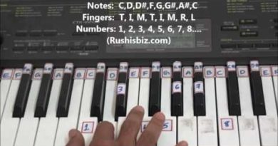 'C' Minor Scale - Right hand finger pattern for Single Octave